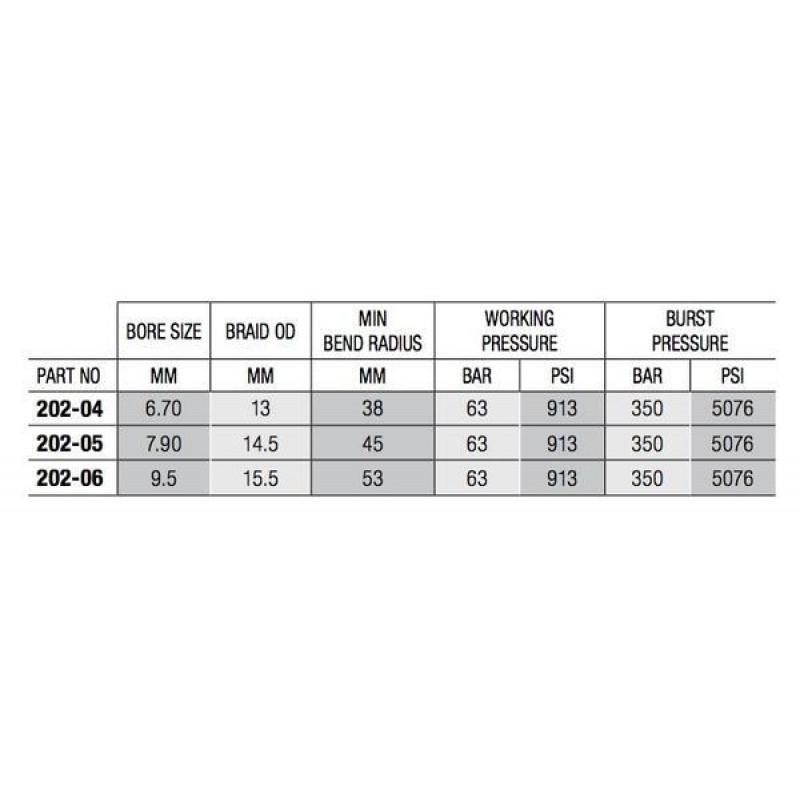202 Series Stainless Braided Hose