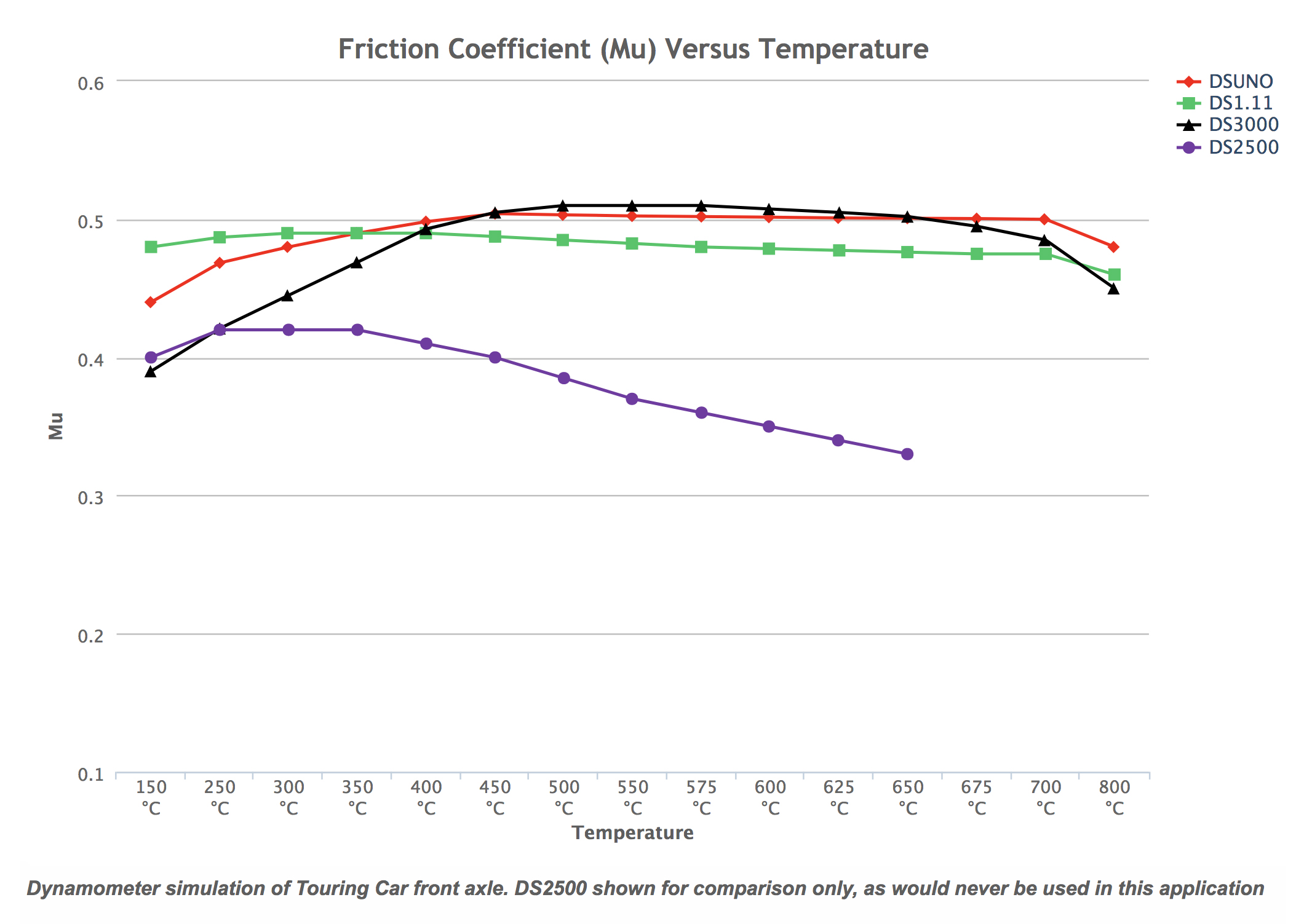 Ferodo friction temperature graph